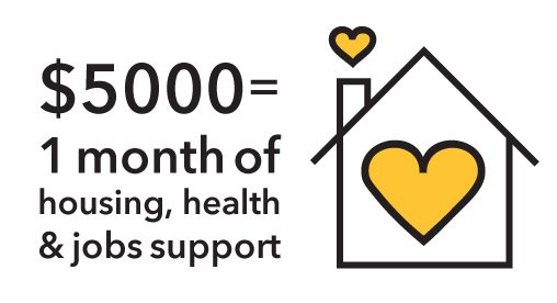 $5000 can provide 1 month of housing, health and jobs support